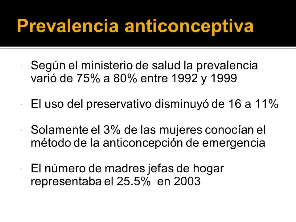 Prevalencia anticonceptiva
