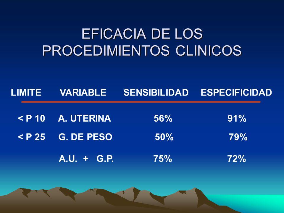 EFICACIA DE LOS PROCEDIMIENTOS CLINICOS