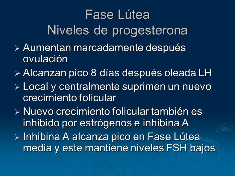 Fase Lútea Niveles de progesterona
