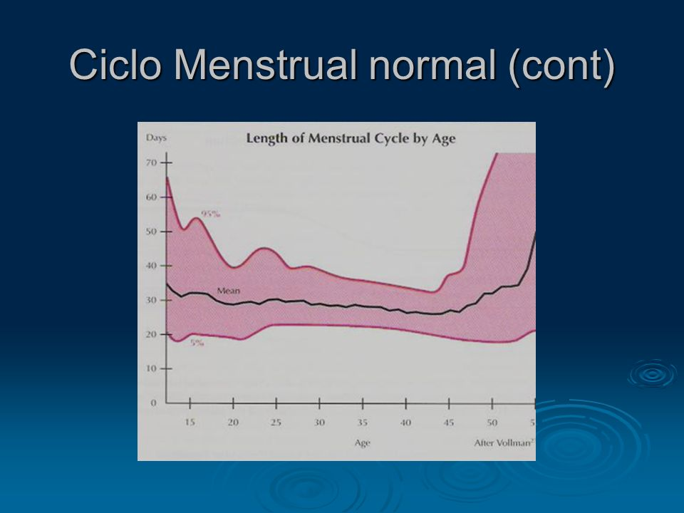 Ciclo Menstrual normal (cont)