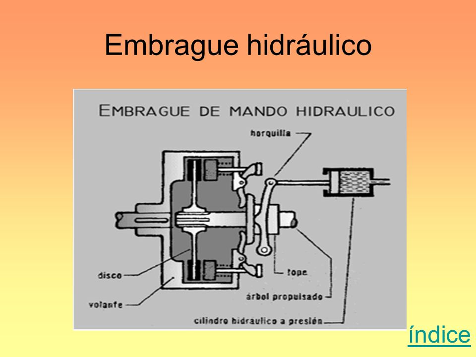 Embrague hidráulico índice