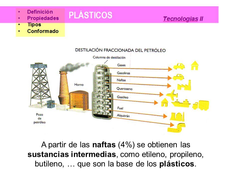 A partir de las naftas (4%) se obtienen las sustancias intermedias, como etileno, propileno, butileno, … que son la base de los plásticos.