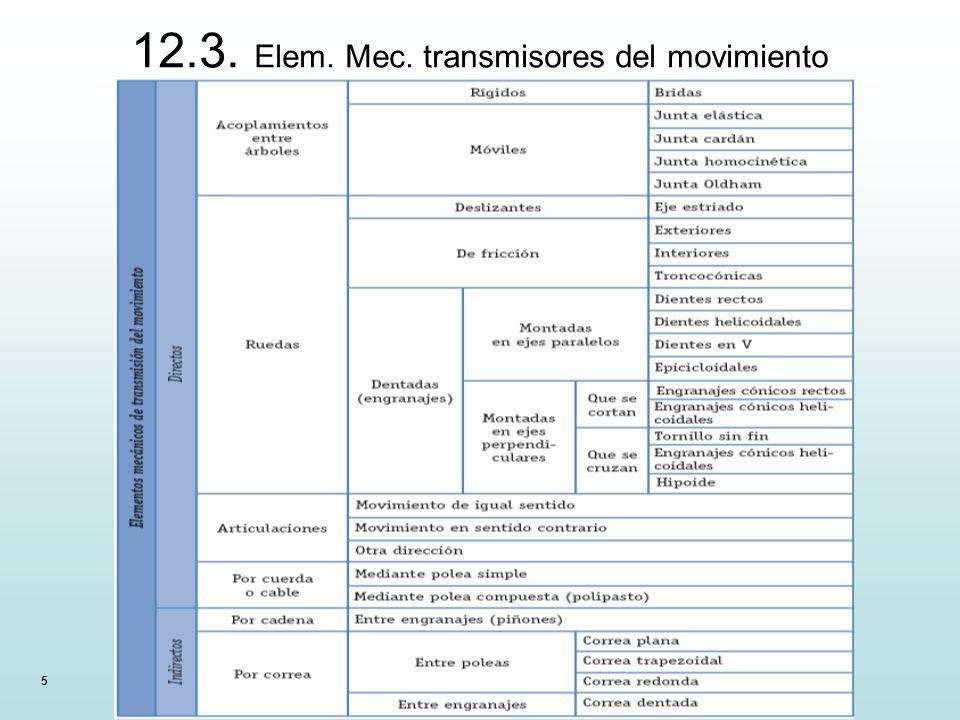 12.3. Elem. Mec. transmisores del movimiento