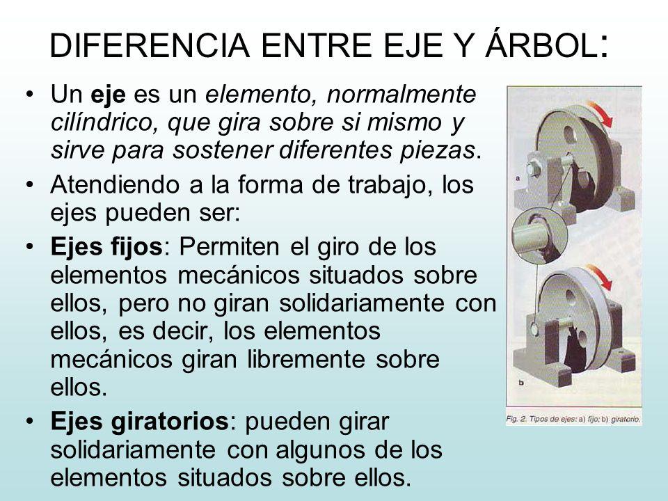 DIFERENCIA ENTRE EJE Y ÁRBOL: