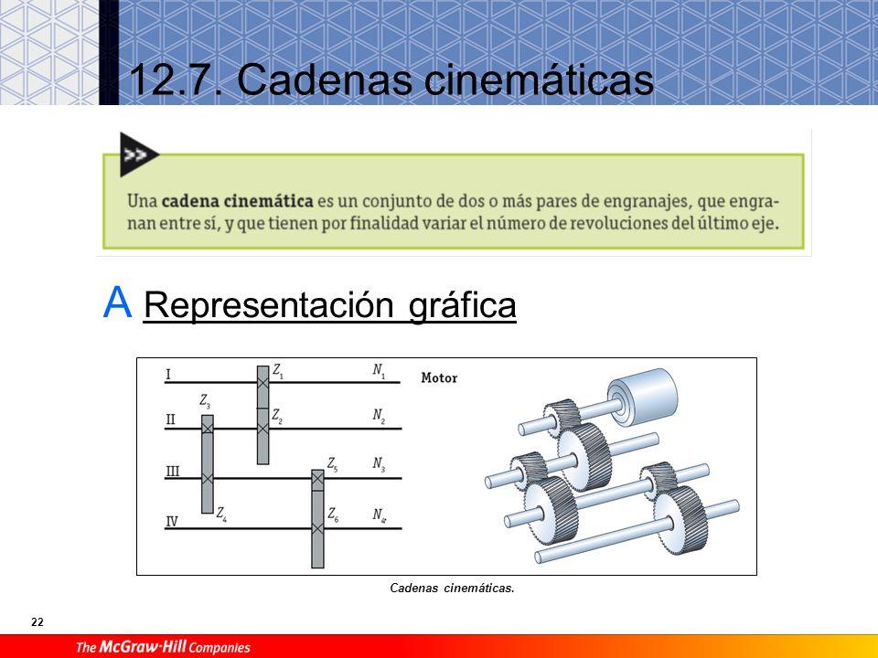 A Representación gráfica