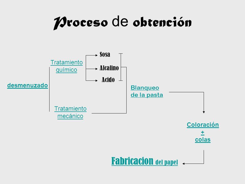 Proceso de obtención Fabricacion del papel Sosa Tratamiento químico
