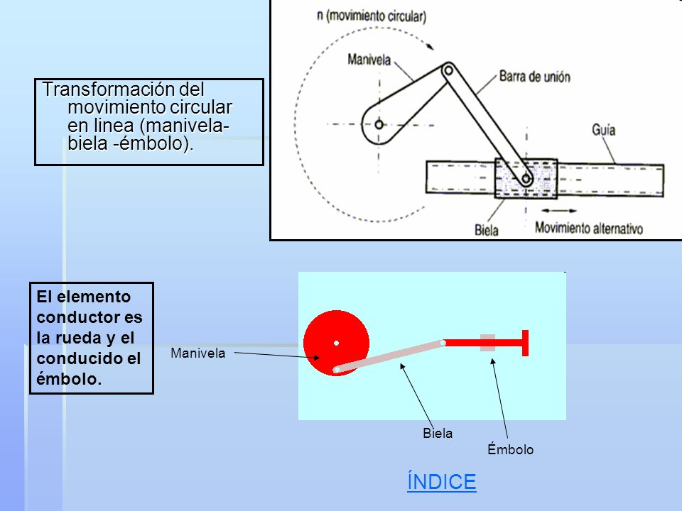 Transformación del movimiento circular en linea (manivela-biela -émbolo).
