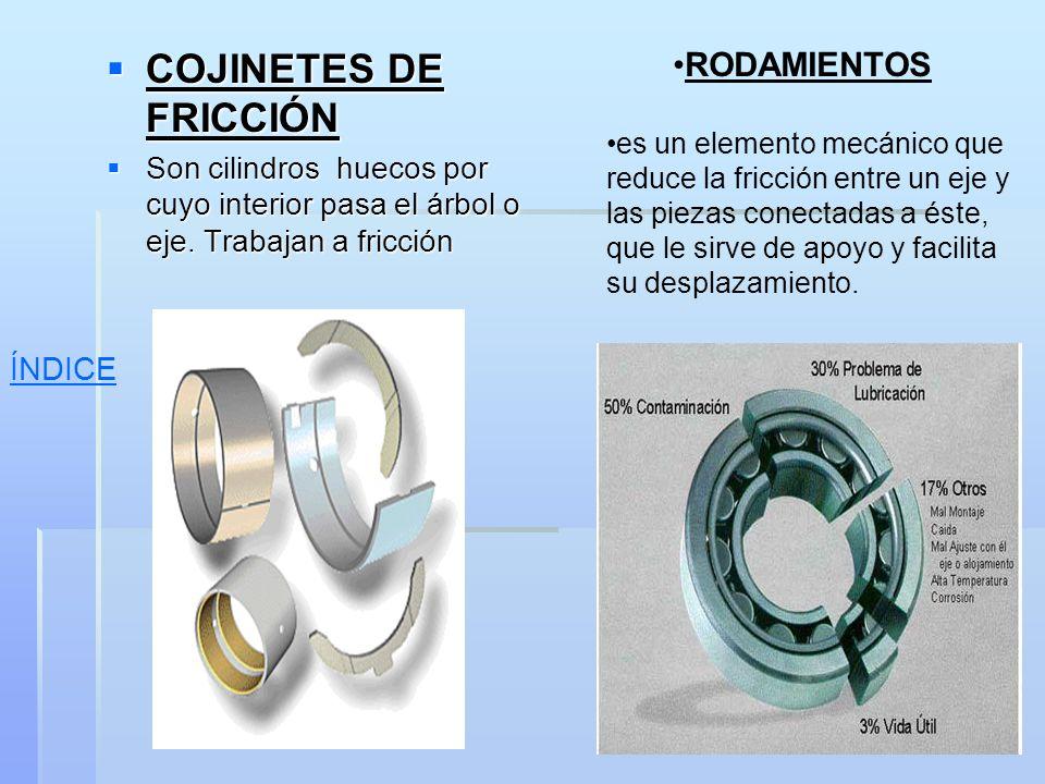 COJINETES DE FRICCIÓN RODAMIENTOS ÍNDICE