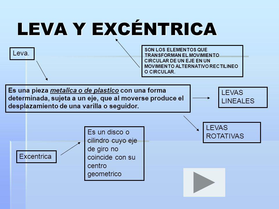 LEVA Y EXCÉNTRICA Leva. LEVAS LINEALES LEVAS ROTATIVAS