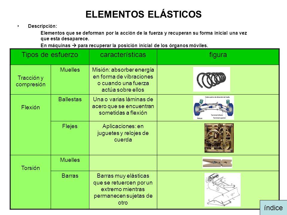 ELEMENTOS ELÁSTICOS Tipos de esfuerzo características figura índice
