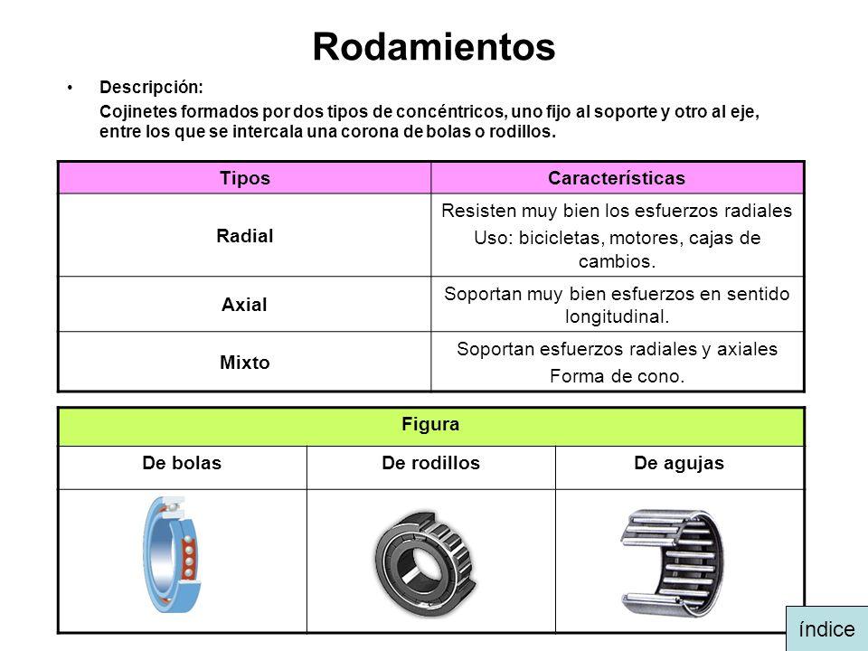 Rodamientos índice Tipos Características Radial