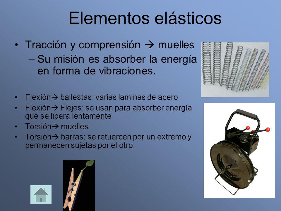 Elementos elásticos Tracción y comprensión  muelles