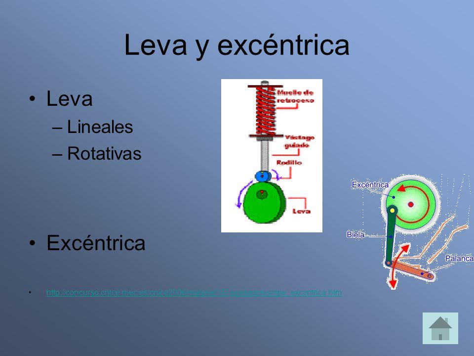 Leva y excéntrica Leva Excéntrica Lineales Rotativas