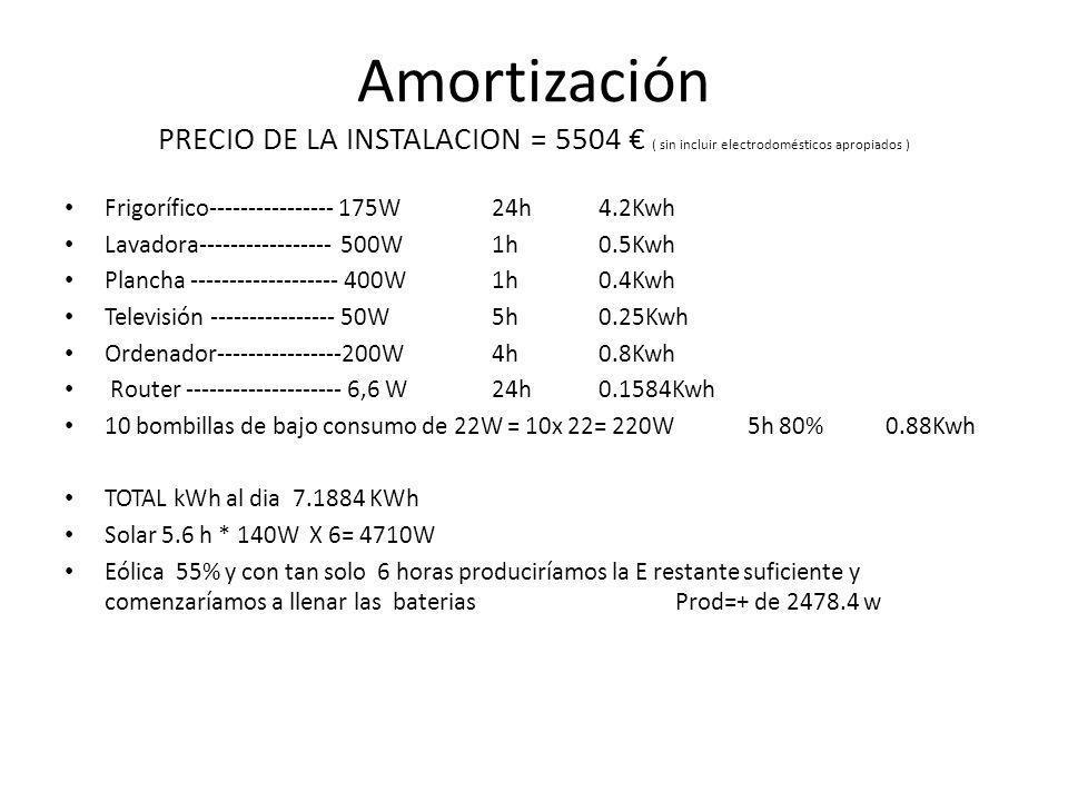 Amortización PRECIO DE LA INSTALACION = 5504 € ( sin incluir electrodomésticos apropiados )