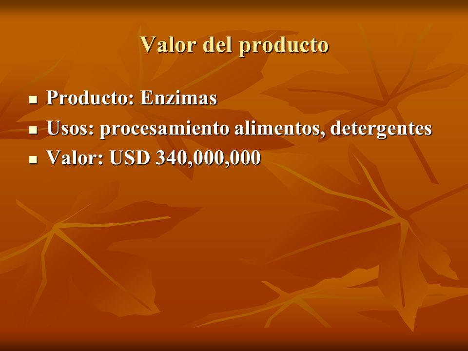 Valor del producto Producto: Enzimas