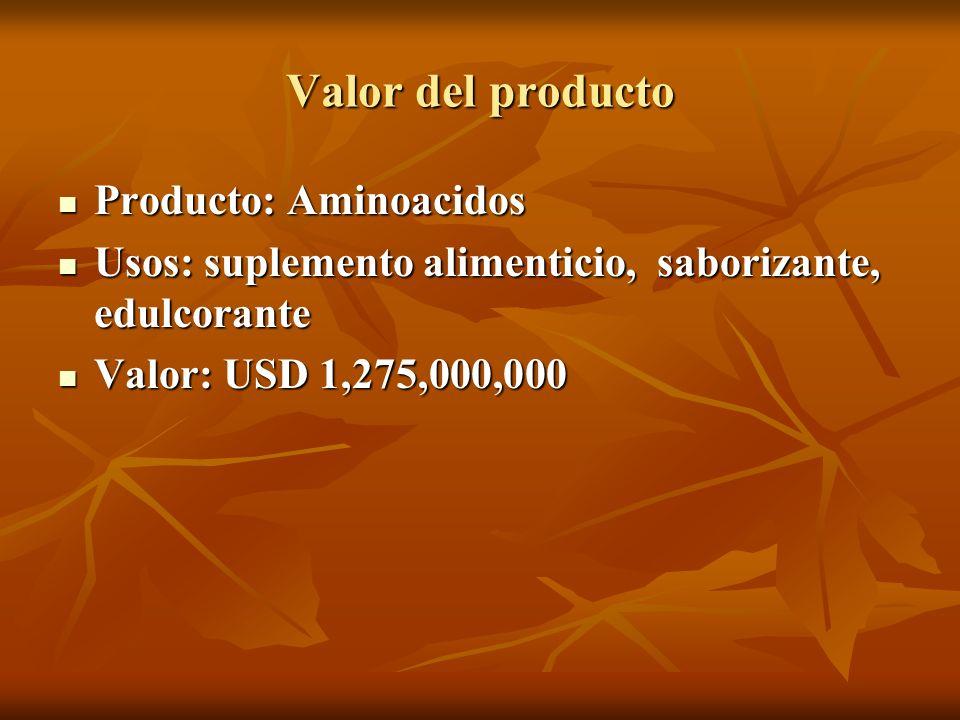 Valor del producto Producto: Aminoacidos