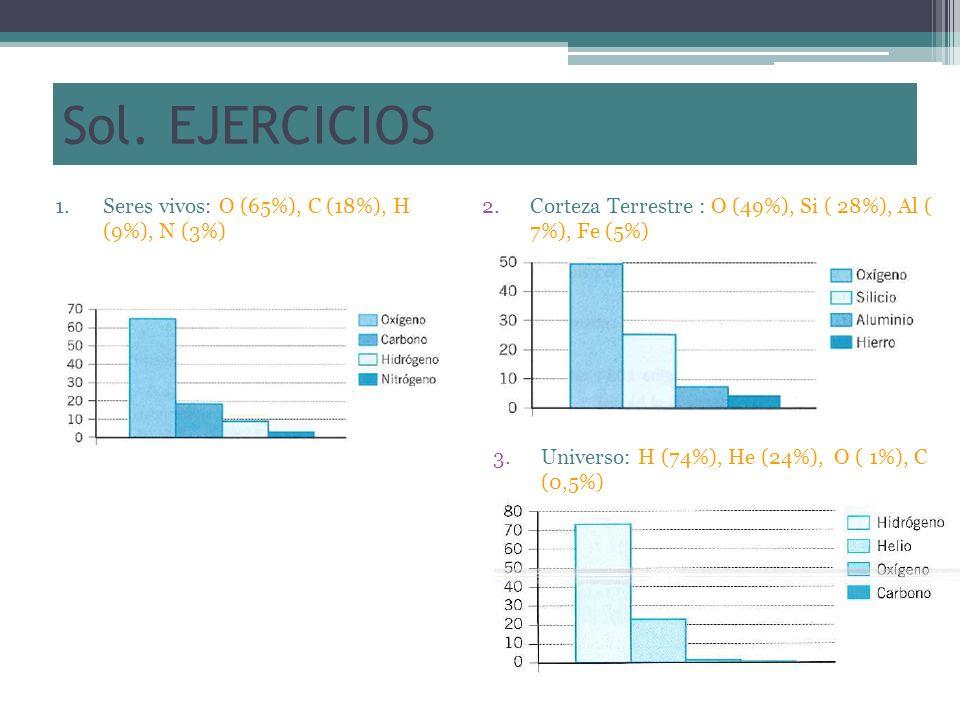 Sol. EJERCICIOS Seres vivos: O (65%), C (18%), H (9%), N (3%)