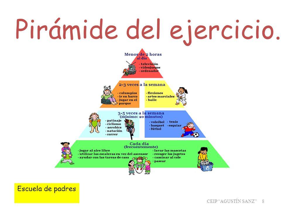 Pirámide del ejercicio.