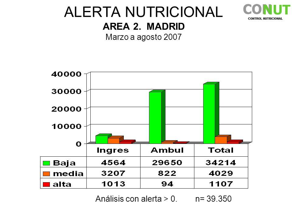 ALERTA NUTRICIONAL AREA 2. MADRID Marzo a agosto 2007