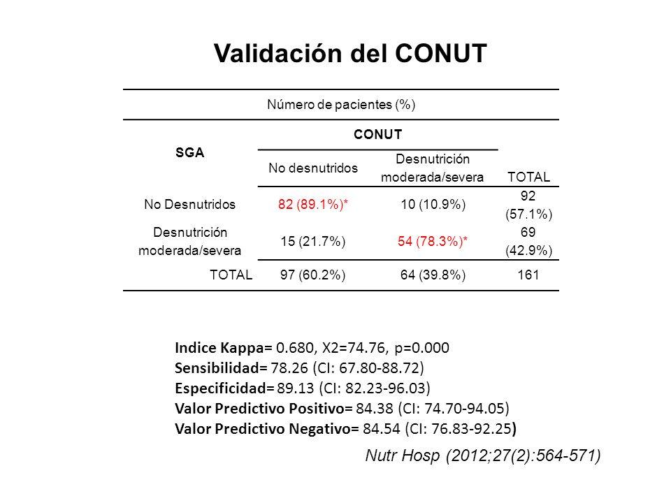 Validación del CONUT Indice Kappa= 0.680, X2=74.76, p=0.000