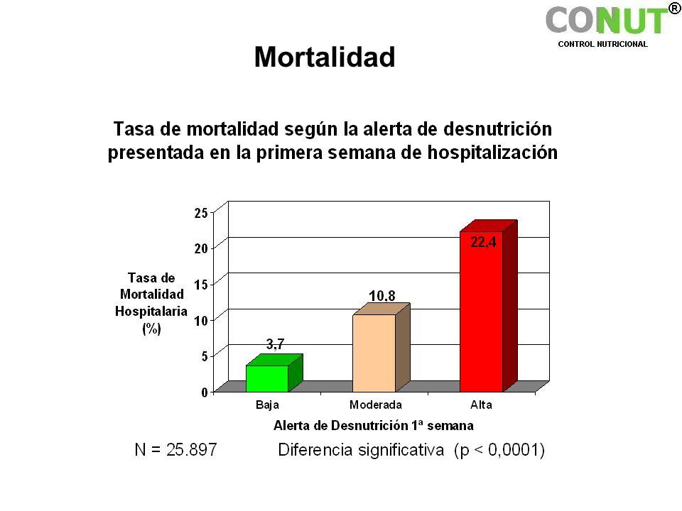 MortalidadLa tasa de mortalidad relacionada con el grado de Alerta detectado en la primera semana de hospitalización.