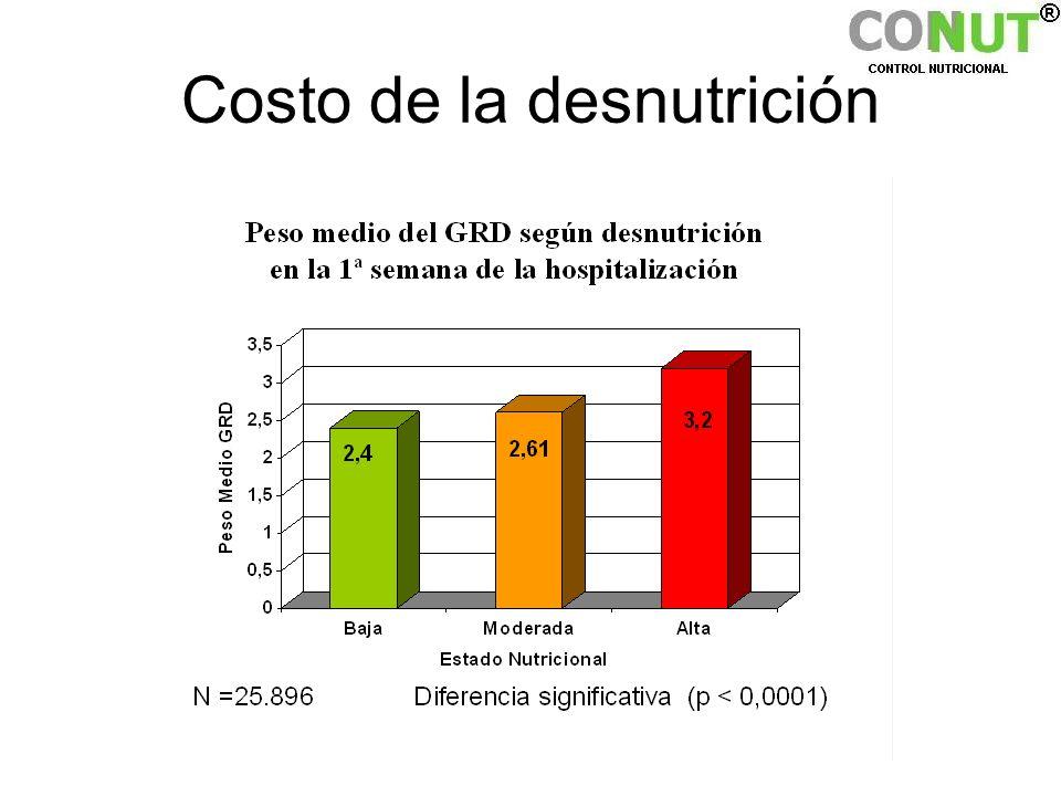 Costo de la desnutrición