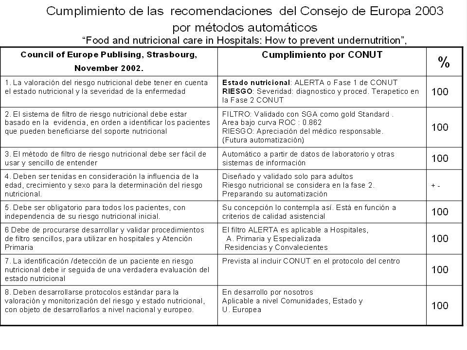 Cumple sobradamente, para adultos, todas las recomendaciones del Consejo de Europa Resolución del Consejo de Europa.