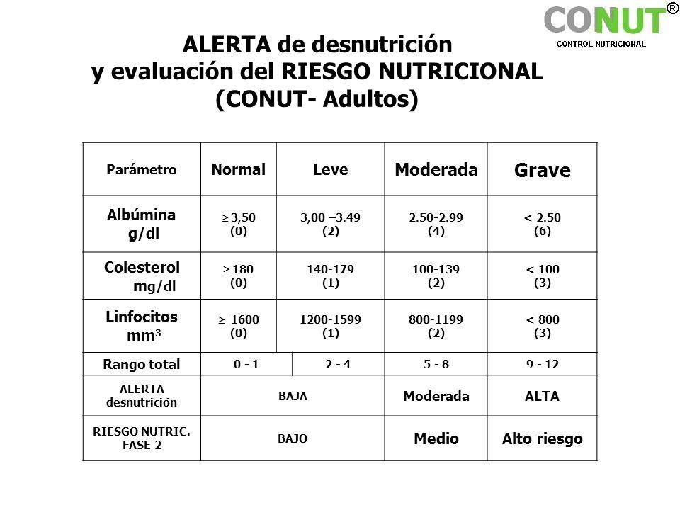 ALERTA de desnutrición y evaluación del RIESGO NUTRICIONAL (CONUT- Adultos)