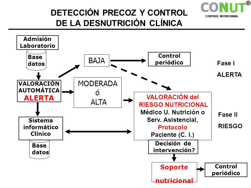 DETECCIÓN PRECOZ Y CONTROL DE LA DESNUTRICIÓN CLÍNICA