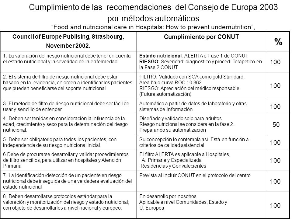 Cumplimiento de las recomendaciones del Consejo de Europa 2003 por métodos automáticos Food and nutricional care in Hospitals: How to prevent undernutrition ,