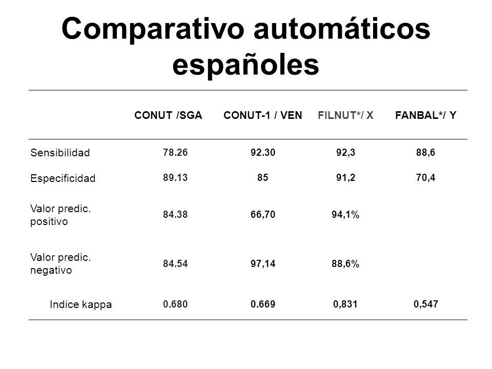 Comparativo automáticos españoles