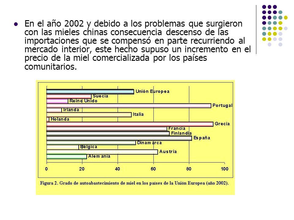En el año 2002 y debido a los problemas que surgieron con las mieles chinas consecuencia descenso de las importaciones que se compensó en parte recurriendo al mercado interior, este hecho supuso un incremento en el precio de la miel comercializada por los países comunitarios.