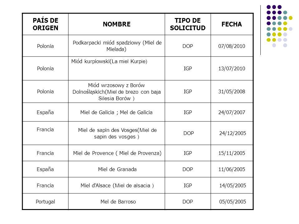 PAÍS DE ORIGEN NOMBRE TIPO DE SOLICITUD FECHA