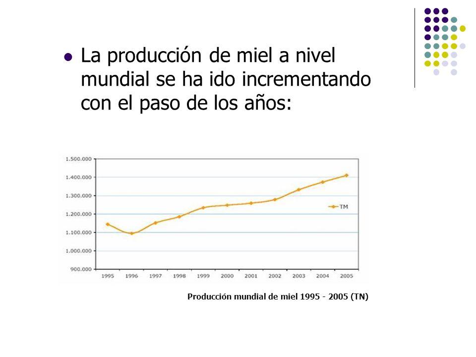 Producción mundial de miel 1995 - 2005 (TN)