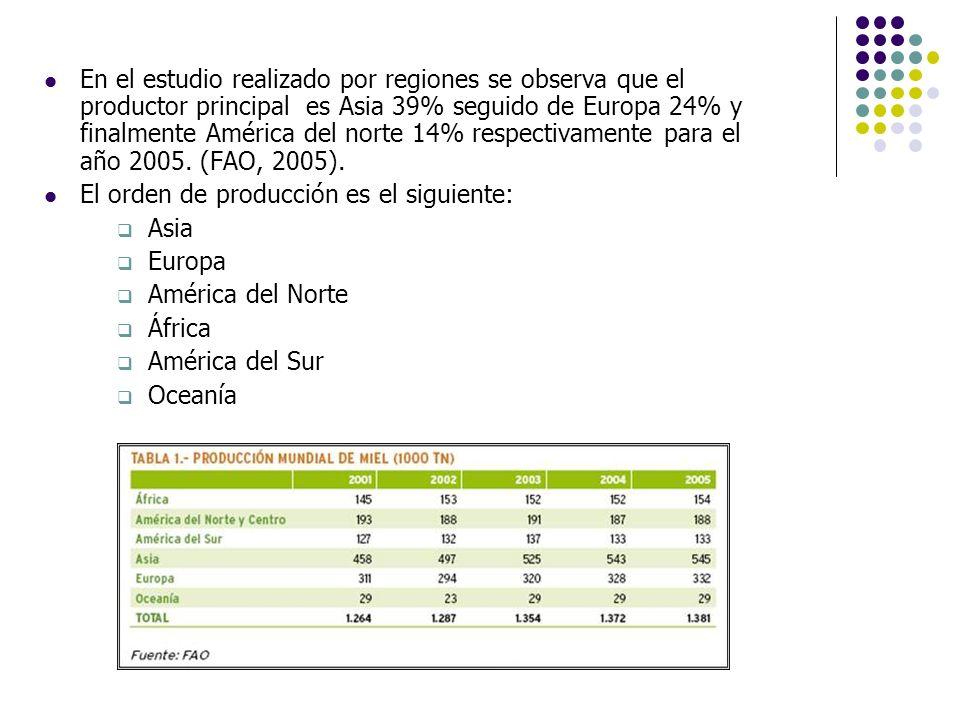 En el estudio realizado por regiones se observa que el productor principal es Asia 39% seguido de Europa 24% y finalmente América del norte 14% respectivamente para el año 2005. (FAO, 2005).