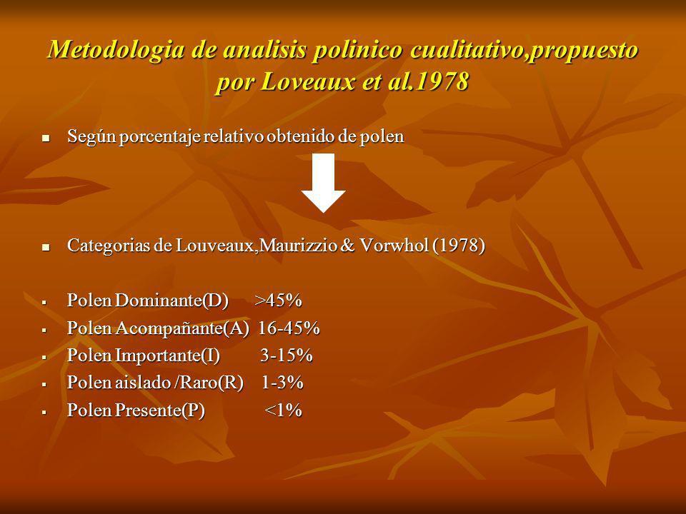 Metodologia de analisis polinico cualitativo,propuesto por Loveaux et al.1978