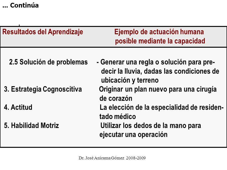 Resultados del Aprendizaje Ejemplo de actuación humana