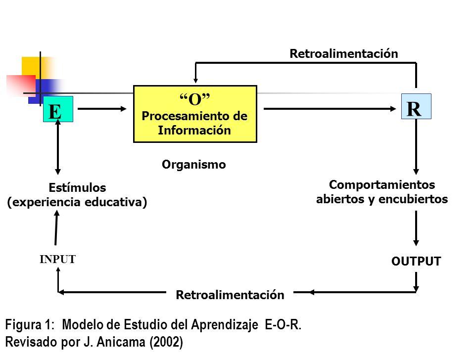 Retroalimentación O Procesamiento de Información. R. E. Organismo. Comportamientos abiertos y encubiertos.