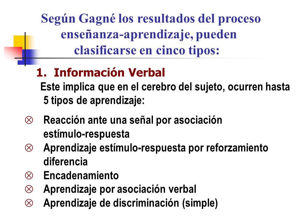 Según Gagné los resultados del proceso enseñanza-aprendizaje, pueden