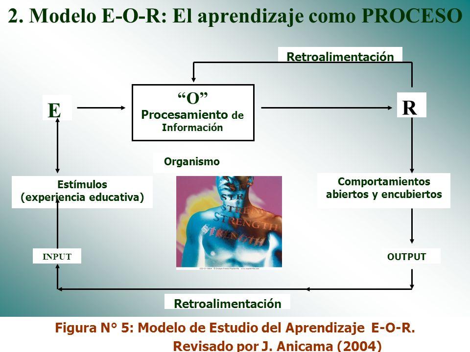 2. Modelo E-O-R: El aprendizaje como PROCESO
