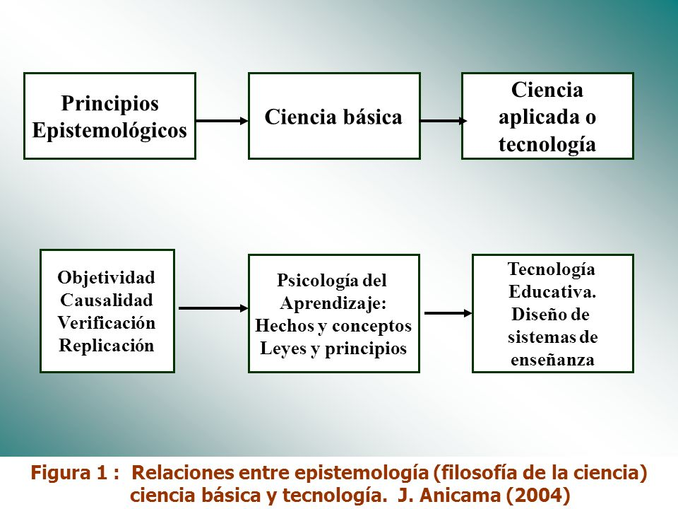 Principios Epistemológicos Ciencia básica Ciencia aplicada o