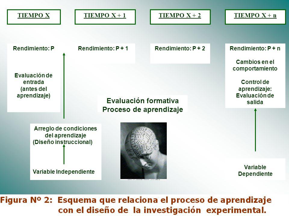 Evaluación formativa Proceso de aprendizaje