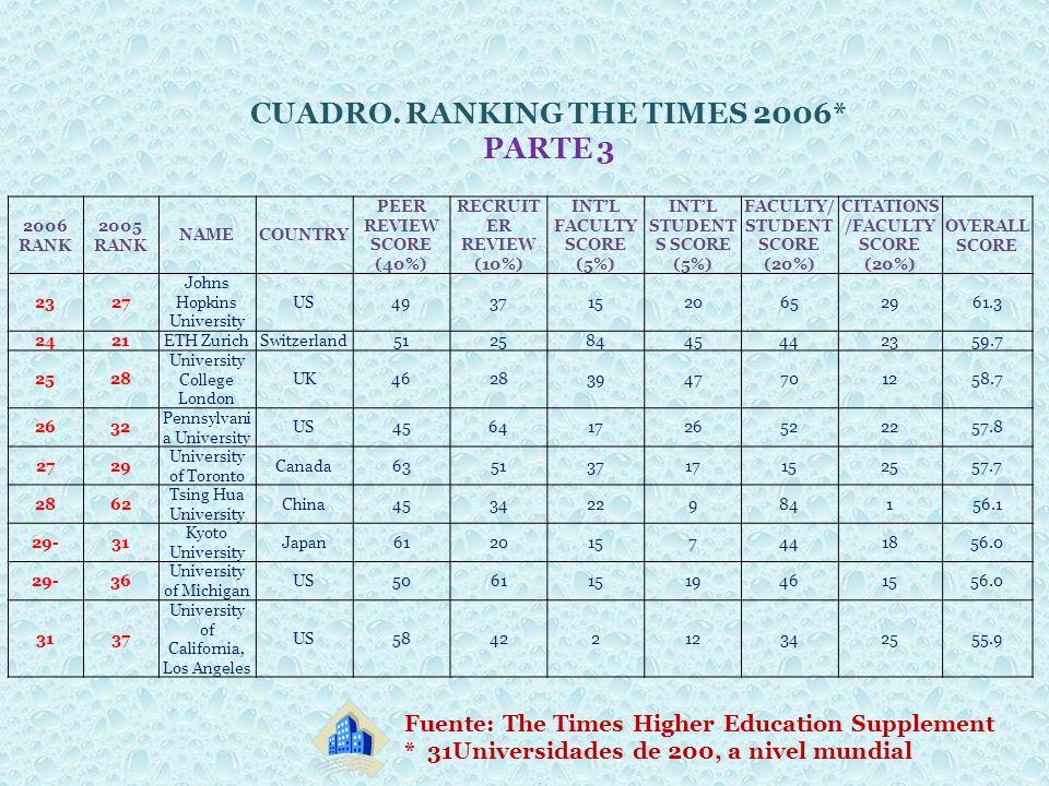 CUADRO. RANKING THE TIMES 2006* PARTE 3