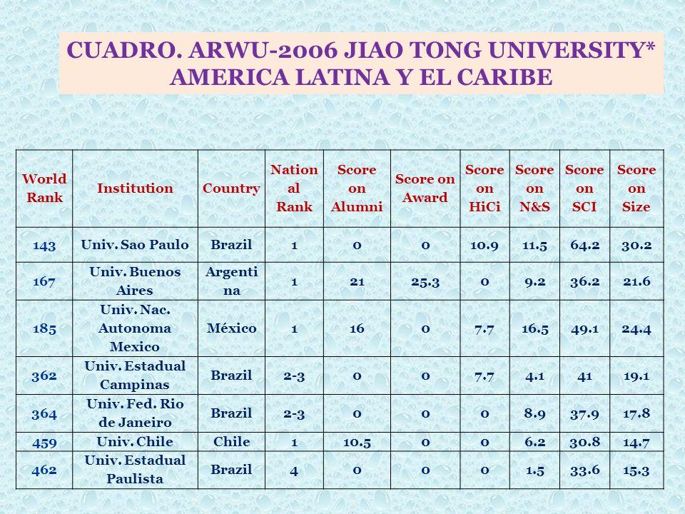 CUADRO. ARWU-2006 JIAO TONG UNIVERSITY* AMERICA LATINA Y EL CARIBE