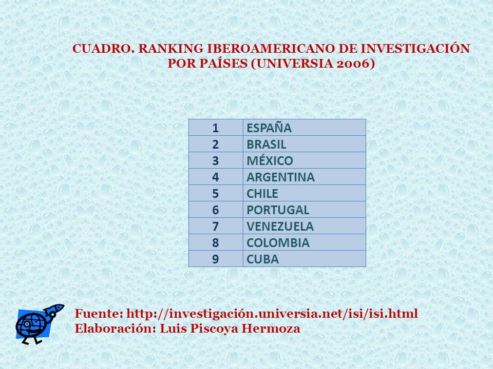 1 ESPAÑA 2 BRASIL 3 MÉXICO 4 ARGENTINA 5 CHILE 6 PORTUGAL 7 VENEZUELA