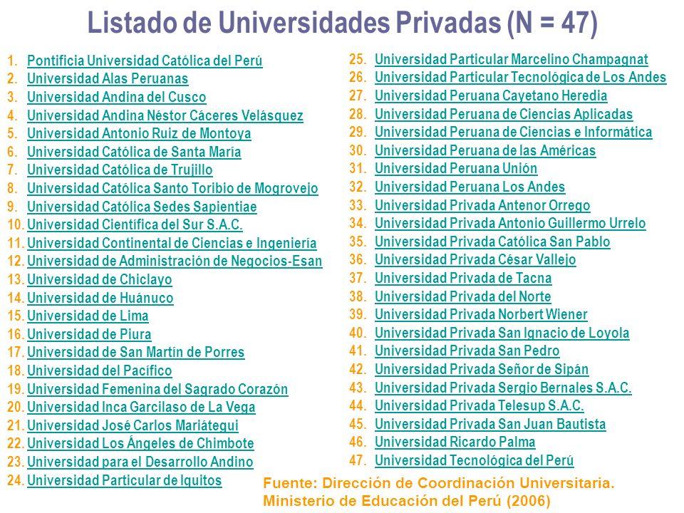 Listado de Universidades Privadas (N = 47)
