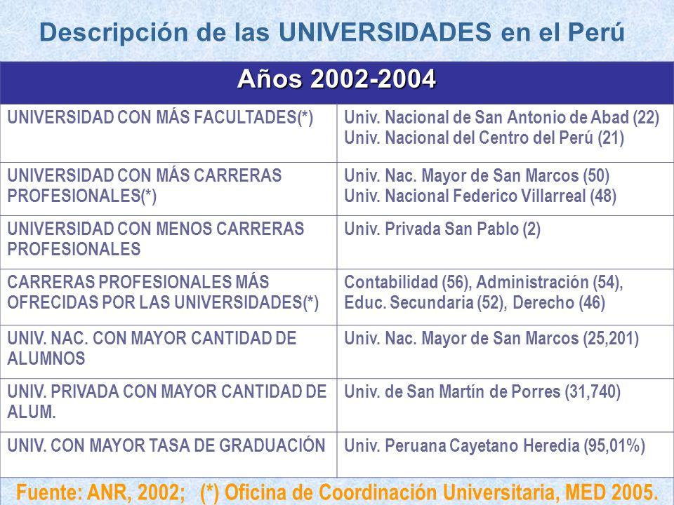 Descripción de las UNIVERSIDADES en el Perú