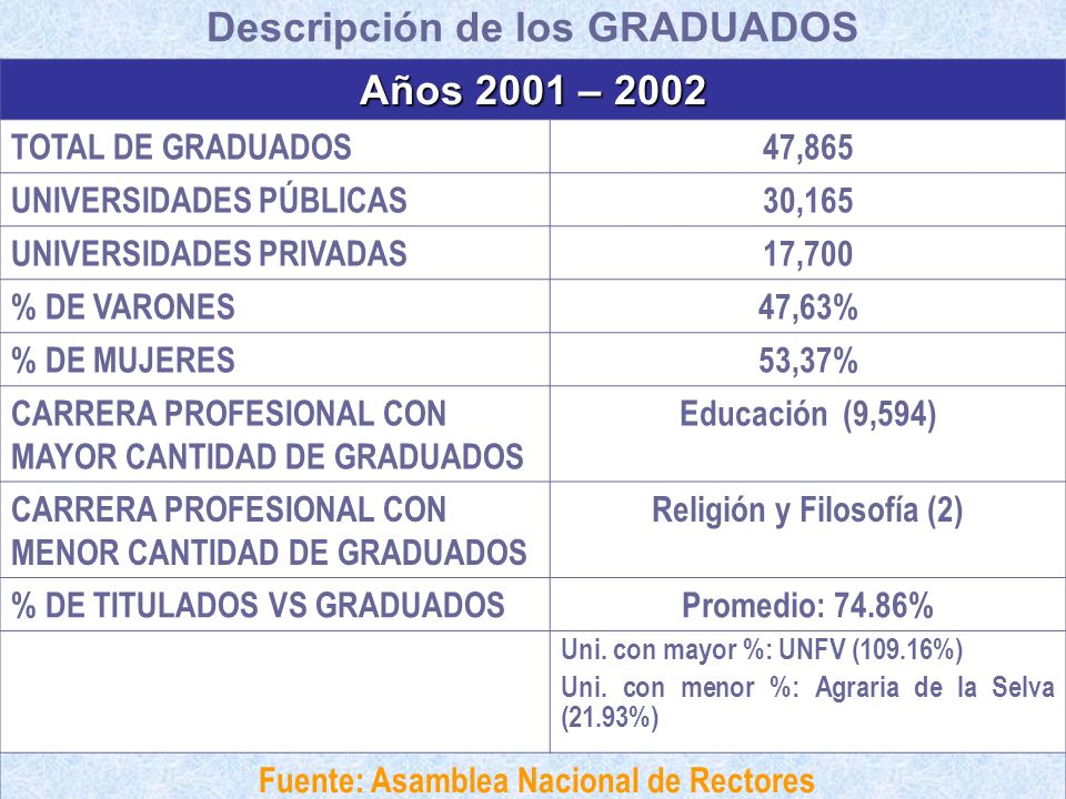 Descripción de los GRADUADOS Años 2001 – 2002