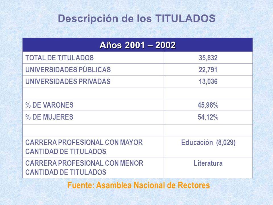 Descripción de los TITULADOS Fuente: Asamblea Nacional de Rectores