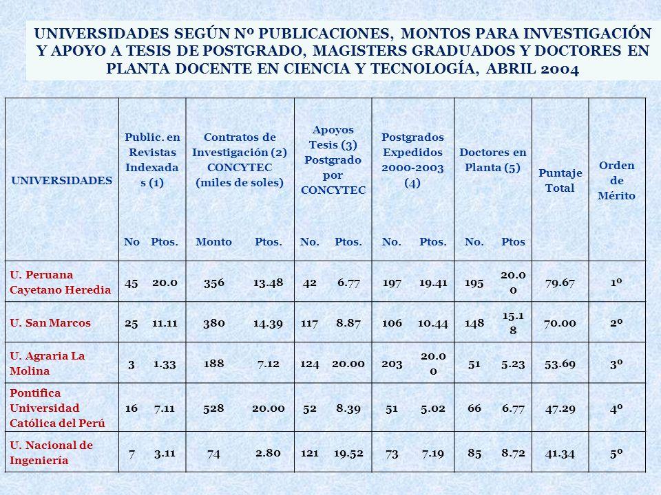 UNIVERSIDADES SEGÚN Nº PUBLICACIONES, MONTOS PARA INVESTIGACIÓN Y APOYO A TESIS DE POSTGRADO, MAGISTERS GRADUADOS Y DOCTORES EN PLANTA DOCENTE EN CIENCIA Y TECNOLOGÍA, ABRIL 2004